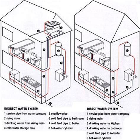 Understanding Home Water Systems   VictoriaPlum.com