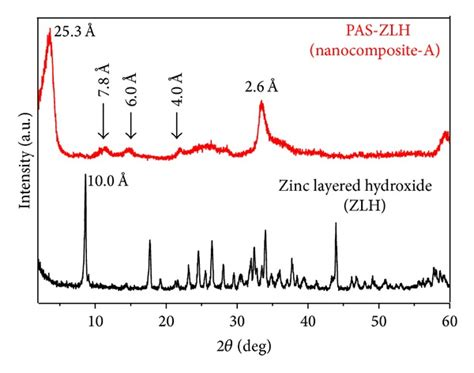 xrd pattern of zinc nitrate x ray diffraction pattern of zinc layered hydroxide zlh