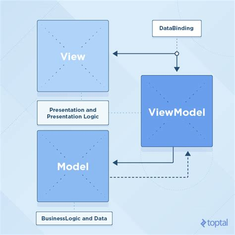 design pattern nptel diagram designer mvvm gallery how to guide and refrence