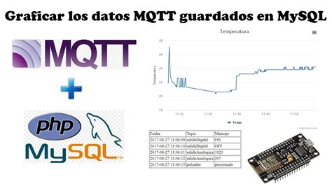 tutorial highcharts php tutorial 18 esp8266 parte8 mqtt graficar los datos