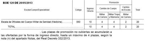 universidad de alcala de henares notas de corte estudiar medicina en las ff aa 187 sermilitar acceso