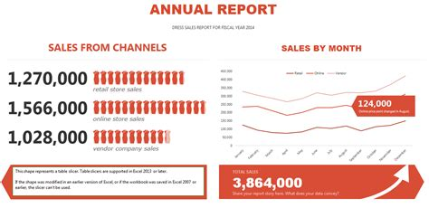 sles of financial reports annual sales report template