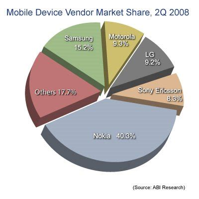 best mobile on the market best mobile phone on the market driverlayer search engine