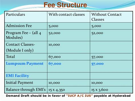 Icfai Hyderabad Mba Fees by Icfai Mba Program