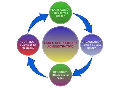 el proceso administrativo de toda empresa implica diversas fases el proceso administrativo y sus componentes