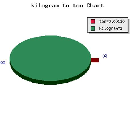 converter kg ke ton kilogram to tons calculator mass kg to ton conversion online