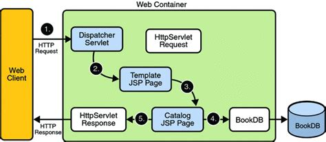 tutorial java http request chapter 8 custom tags in jsp pages the java ee 5 tutorial