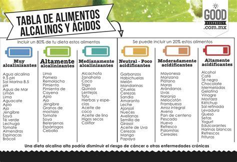 alimento alcalino alimentos 225 cidos vs alimentos alcalinos