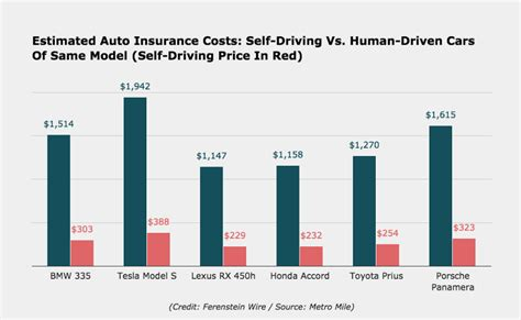 how much does a new smart car cost how much the self driving version of your car will save on