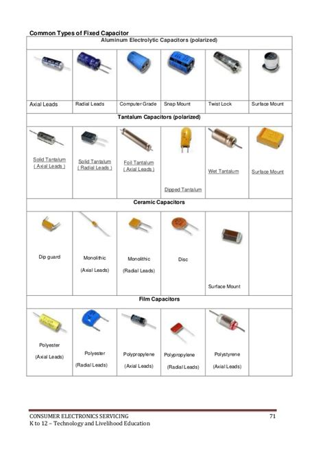 types of capacitors with symbol k to 12 electronics learning module