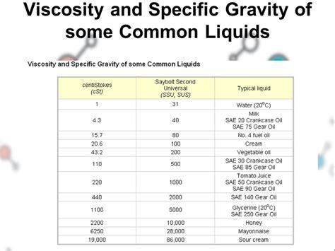 viscosity table of liquids similiar viscosity of common substances keywords