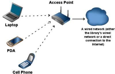 Understanding Home Network Design wired for success a tool for understanding your wireless