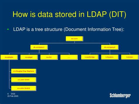 ldap tutorial powerpoint ppt using exim with ldap powerpoint presentation id 461801