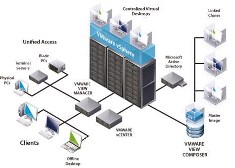imagenes servidores virtuales orienta servicios inform 225 ticos s a