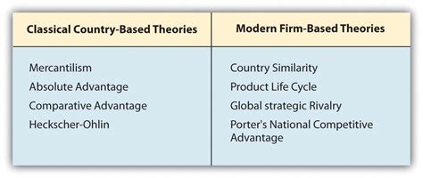 International Trade Theory What Is International Trade Theory