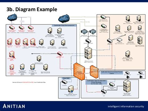 pci compliance network diagram pci compliance as an everyday business practice
