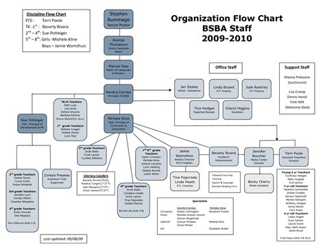 organizational flow chart all about organizational