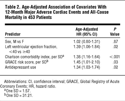 psoriasis and major adverse cardiovascular events a association of anhedonia with recurrent major adverse