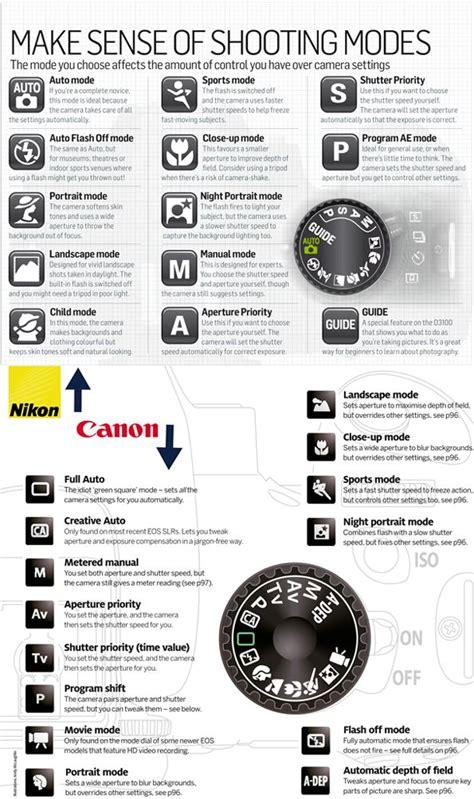 Camera Lenses Explained The Best Nikon Camera Pinterest | CAMERA ZONE