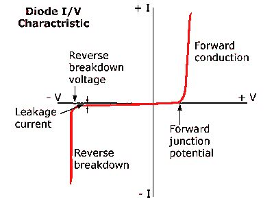 diode forward bias curve draw the vi characteristics of an ideal diode ece class notes important questions