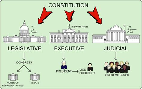 how american government works
