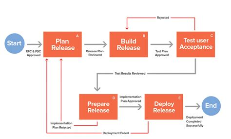 software release management template release management 11 itil release management processes
