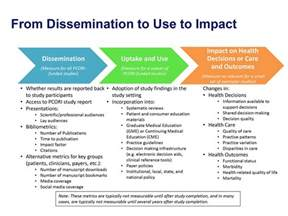 from dissemination to use to impact evaluation graphic