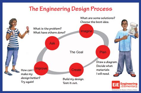 design criteria engineering pics for gt engineering design process diagram