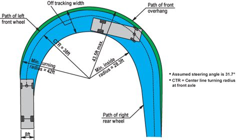school turning radius template school turning radius template pilotproject org