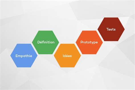 Le design thinking : qu'est-ce que c'est