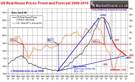 us house prices forecast 2008 2010 the market oracle