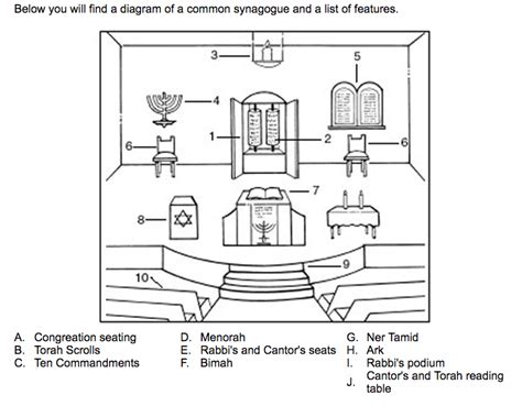 Synagogue Diagram For this easy to understand diagram i found explaining the