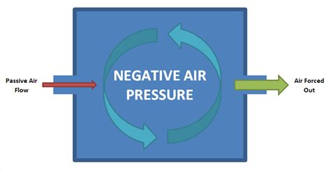 design pressure meaning negative room pressure wikipedia