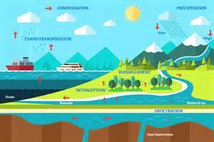 cycle de l eau pompes