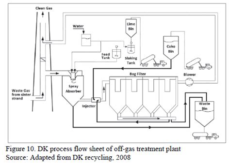 sinter plant process flow diagram iron ore sintering part 3 automatic and systems