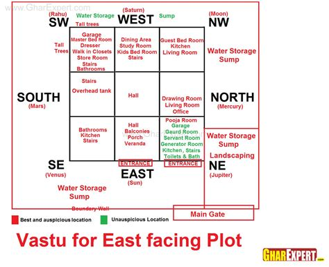 House Plans As Per Vastu East Facing Vastu For East Facing Plot Vastu House Smallest House And Luxury Houses