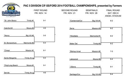 Cif Southern Section Results by Cif Football Brackets Southern Section 2014 Cif Ss 11 Football Playoff Brackets Ie Sports