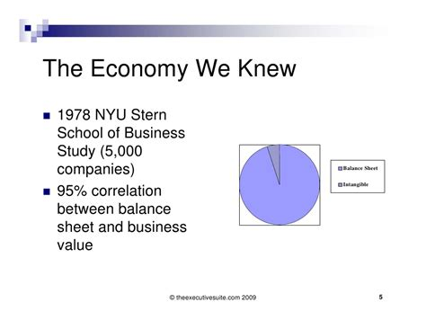 Nyu Mba Values by Managing Smart With Cutting Edge Practices