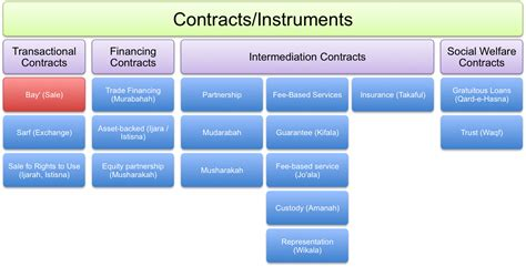 7 Types Of I by File Types Of Contracts Table Png Wikimedia Commons