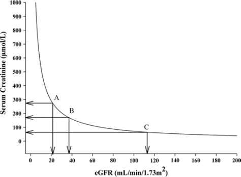 creatinine and na k relationship between serum creatinine and estimated gfr