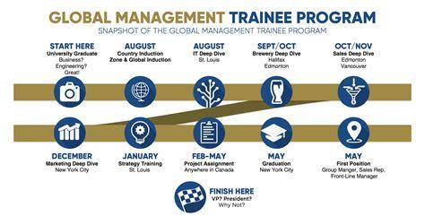 Bank Of America Technology Mba Leadership Development Program by Graduating Soon Rotational And Development Programs Might