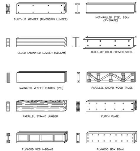 flitch beam span tables better header flitch plate steel