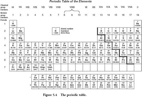 free printable periodic table games periodic table activities 5th grade periodic table for