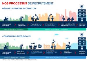 nos processus de recrutement