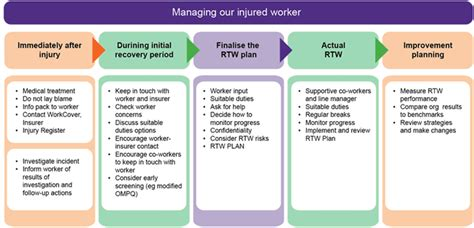 injury management policy template psychological injury management pim