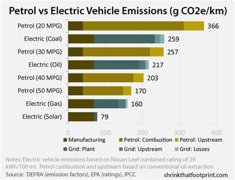 Car Emissions Types by What S The Greenest Car A Guide To Vehicle