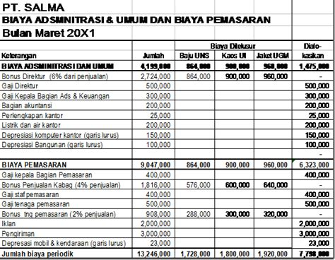 Activity Based Costing Teori Dan Aplikasi By Islahuzzaman Alf materi kuliah akuntansi activity based costing materi akuntansi activity based