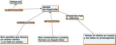 figuras geometricas y sus angulos angulos segun su posicion