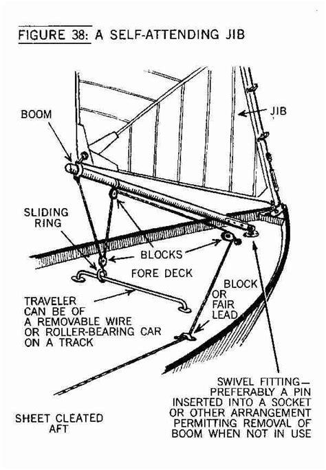 manual swing cl self tending jib on macgregor 25 sailboatowners com forums