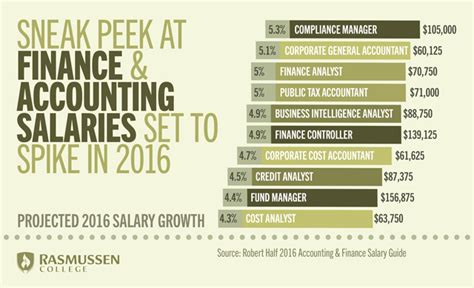 Salary Of Accountant With Mba by Sneak Peek At Finance Accounting Salaries Set To Spike